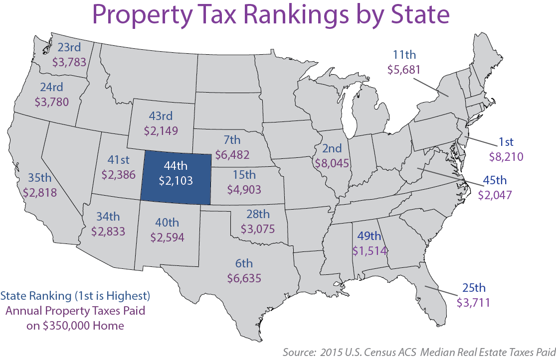 Average Property Tax Colorado