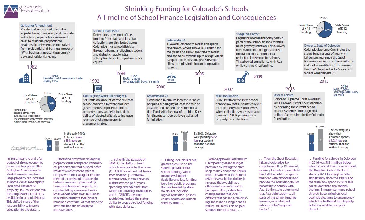 Data Library | Colorado Fiscal Institute