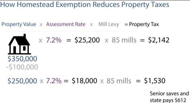 Inequities in Colorado's senior homestead property tax ...