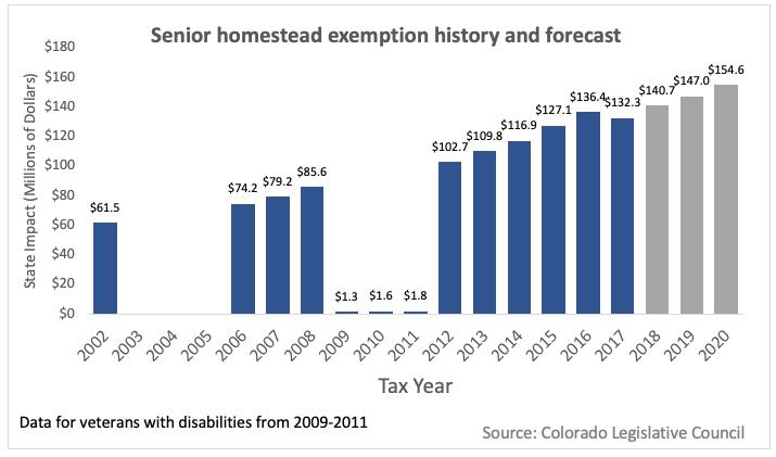 Inequities in Colorado's senior homestead property tax
