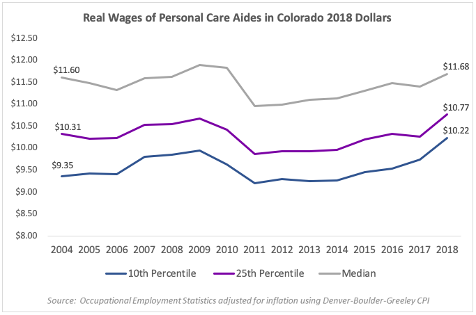 Caring for Colorado: An Analysis of Personal Care Aide Pay